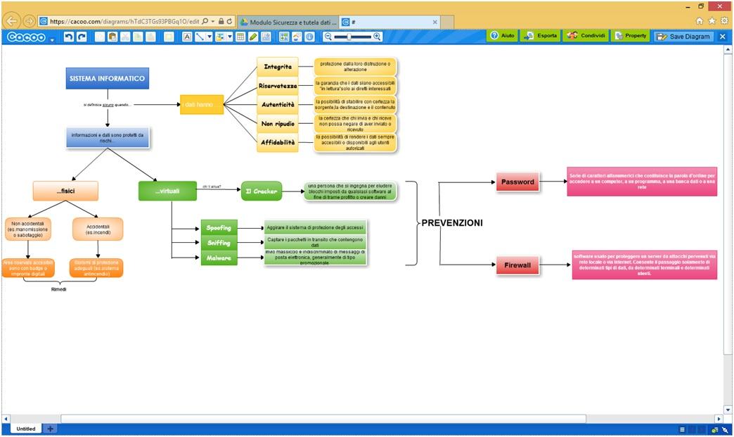 App con mappa lavoro Sicurezza web