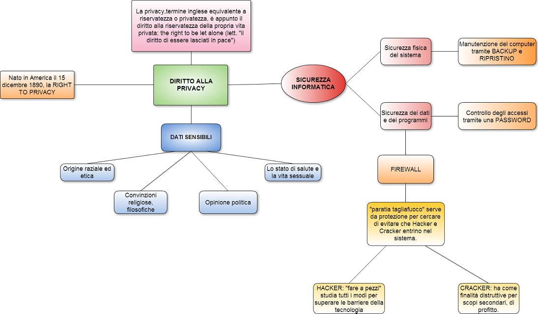 mappa lavori Sicurezza web privacy